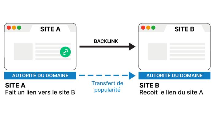 schéma d'explication d'un backlink